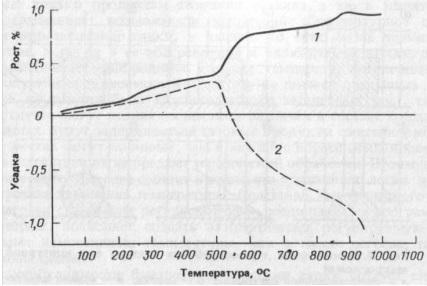 Дилатометрическая кривая