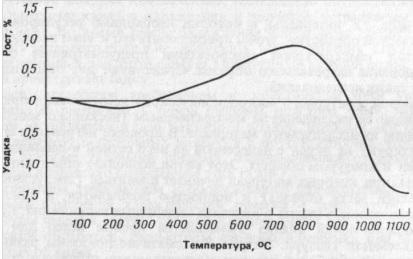 Дилатометрическая кривая глинистого материала
