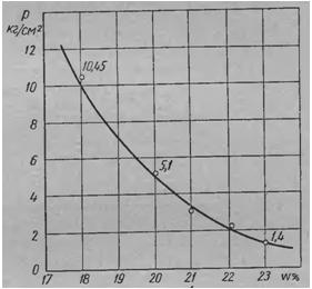 Диаграмма влажность - давление